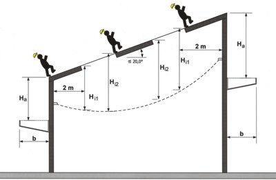 Safety Net Minimum Fall Arrest Width